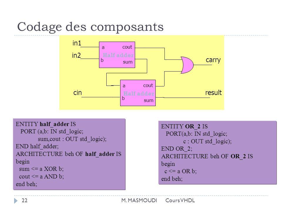 Codage des composants M.