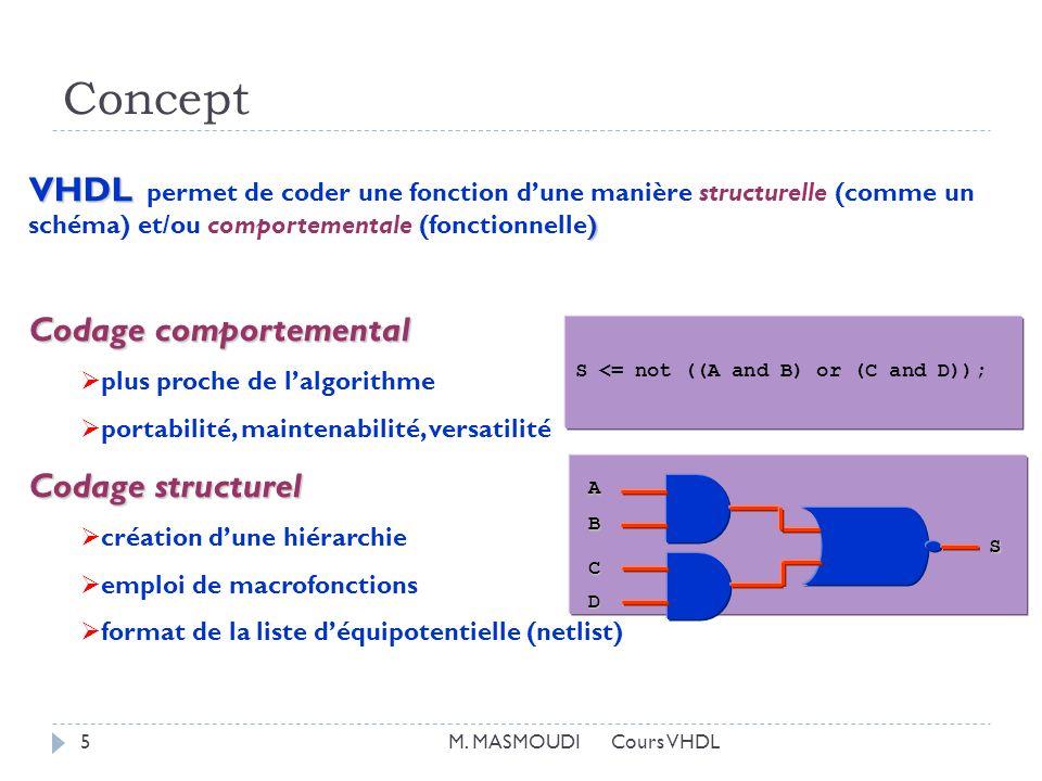 Concept VHDL ) VHDL permet de coder une fonction dune manière structurelle (comme un schéma) et/ou comportementale (fonctionnelle) Codage comportemental plus proche de lalgorithme portabilité, maintenabilité, versatilité Codage structurel création dune hiérarchie emploi de macrofonctions format de la liste déquipotentielle (netlist) S <= not ((A and B) or (C and D)); B S D C A 5M.