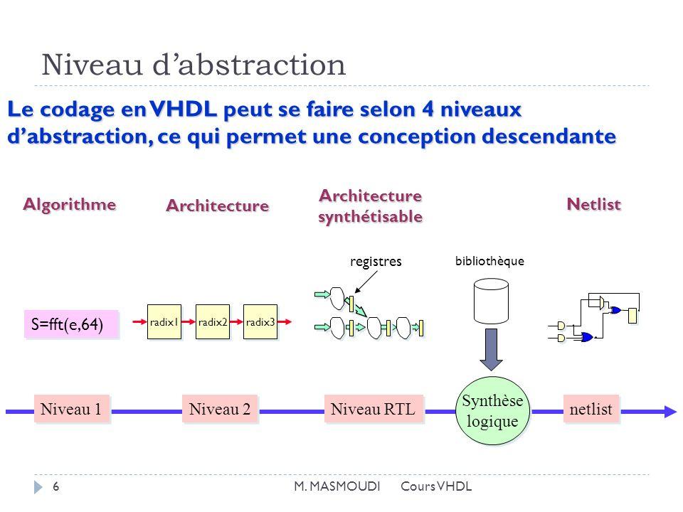 Niveau dabstraction Le codage en VHDL peut se faire selon 4 niveaux dabstraction, ce qui permet une conception descendante S=fft(e,64) radix1 radix2 radix3 Synthèse logique Synthèse logique Niveau 1 Niveau 2 Niveau RTL netlist registres bibliothèque Algorithme Architecture Architecturesynthétisable Netlist 6M.