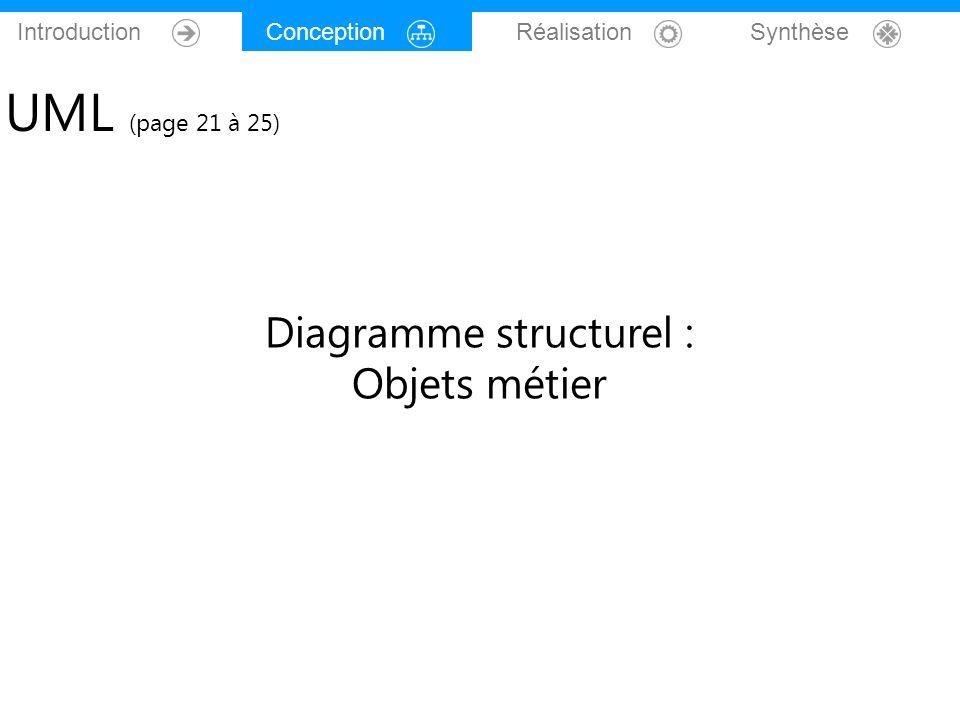Introduction Conception Réalisation Synthèse UML (page 21 à 25) Diagramme structurel : Objets métier