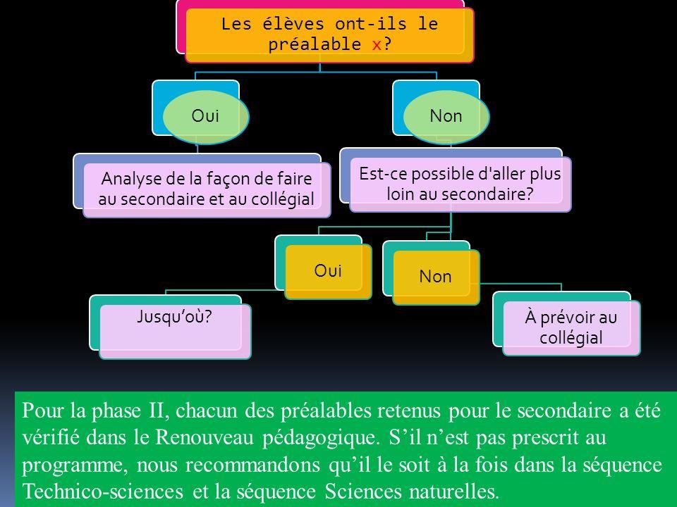 Un programme par compétences Trois compétences : 1.Résoudre une situation-problème 2.Déployer un raisonnement mathématique 3.Communiquer à laide du langage mathématique