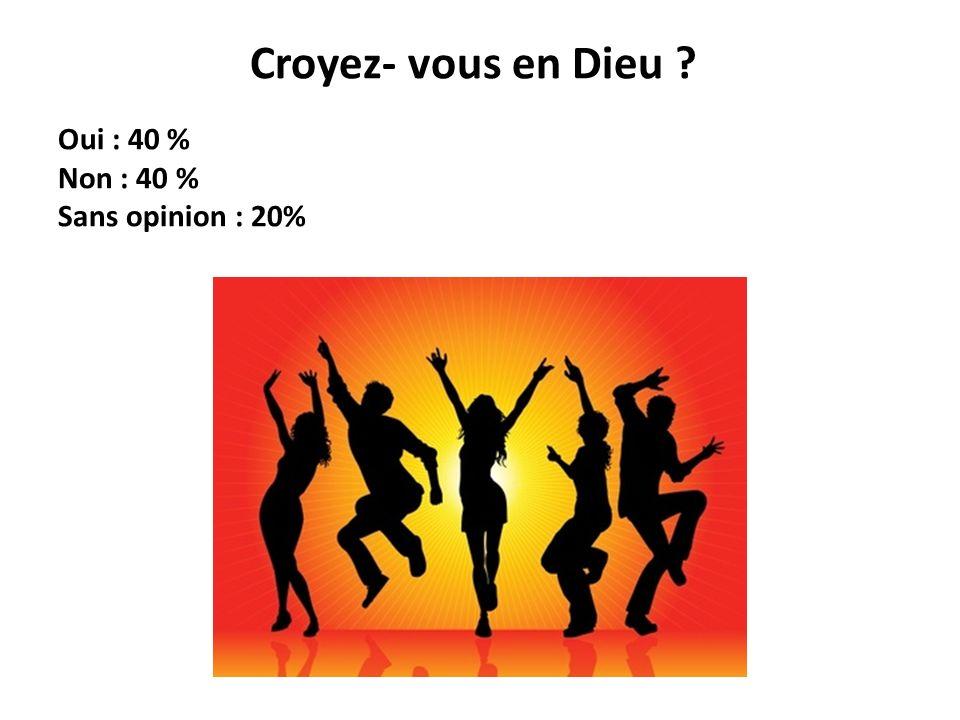Croyez- vous en Dieu ? Oui : 40 % Non : 40 % Sans opinion : 20%
