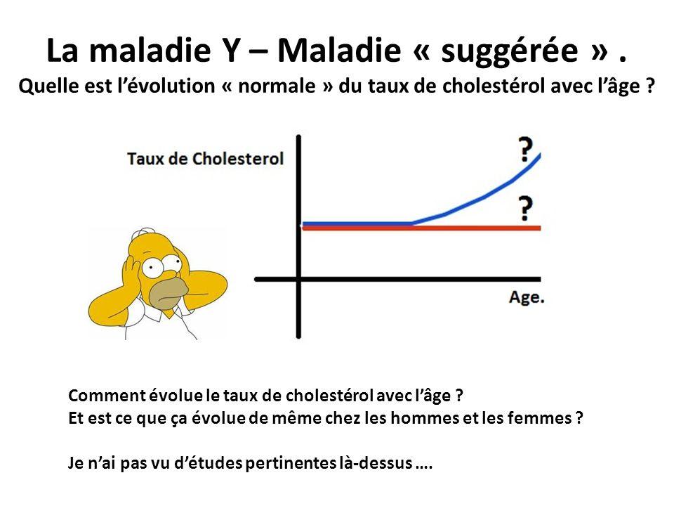 La maladie Y – Maladie « suggérée ». Quelle est lévolution « normale » du taux de cholestérol avec lâge ? Comment évolue le taux de cholestérol avec l
