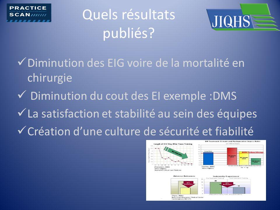 Quels résultats publiés? Diminution des EIG voire de la mortalité en chirurgie Diminution du cout des EI exemple :DMS La satisfaction et stabilité au