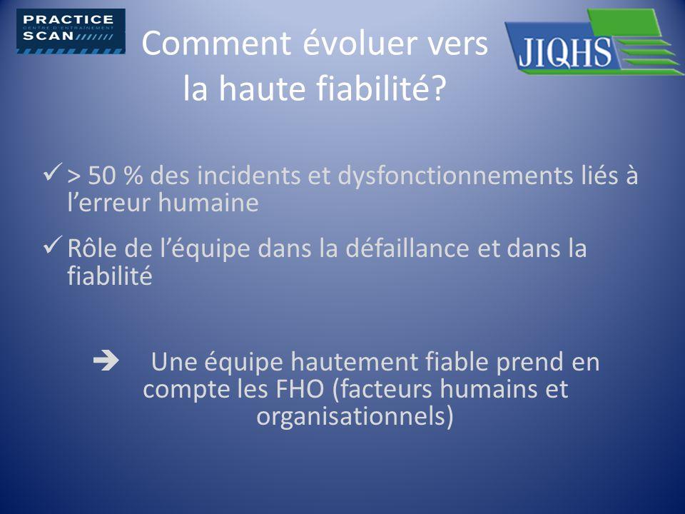 Comment évoluer vers la haute fiabilité? > 50 % des incidents et dysfonctionnements liés à lerreur humaine Rôle de léquipe dans la défaillance et dans