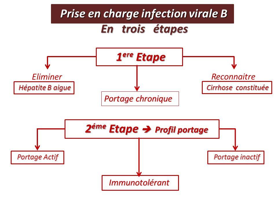 Hépatite B aigue Hépatite B aigue Cirrhose constituée Cirrhose constituée 1 ere Etape 1 ere Etape Eliminer Reconnaitre Prise en charge infection viral
