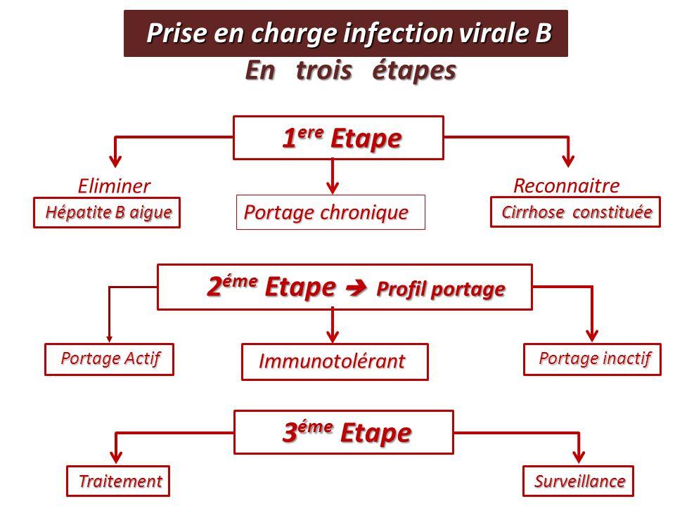 Hépatite B aigue Hépatite B aigue Cirrhose constituée Cirrhose constituée 1 ere Etape 1 ere Etape Eliminer Reconnaitre 3 éme Etape 3 éme Etape Traitem