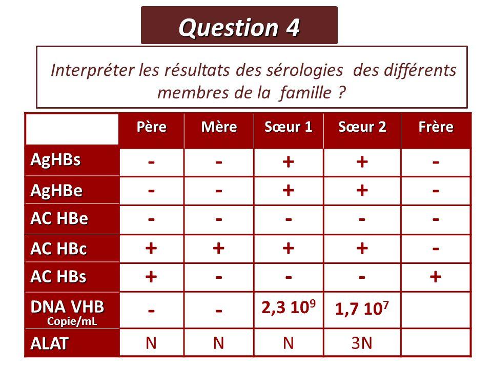 Interpréter les résultats des sérologies des différents membres de la famille ? Question 4 PèreMère Sœur 1 Sœur 2 Frère AgHBs --++- AgHBe --++- AC HBe