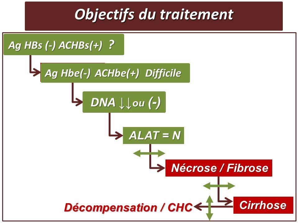 Objectifs du traitement Ag HBs (+) Ag Hbe (+) DNA DNA ALAT ALAT Nécrose / Fibrose Nécrose / Fibrose Cirrhose Cirrhose Décompensation / CHC Décompensat