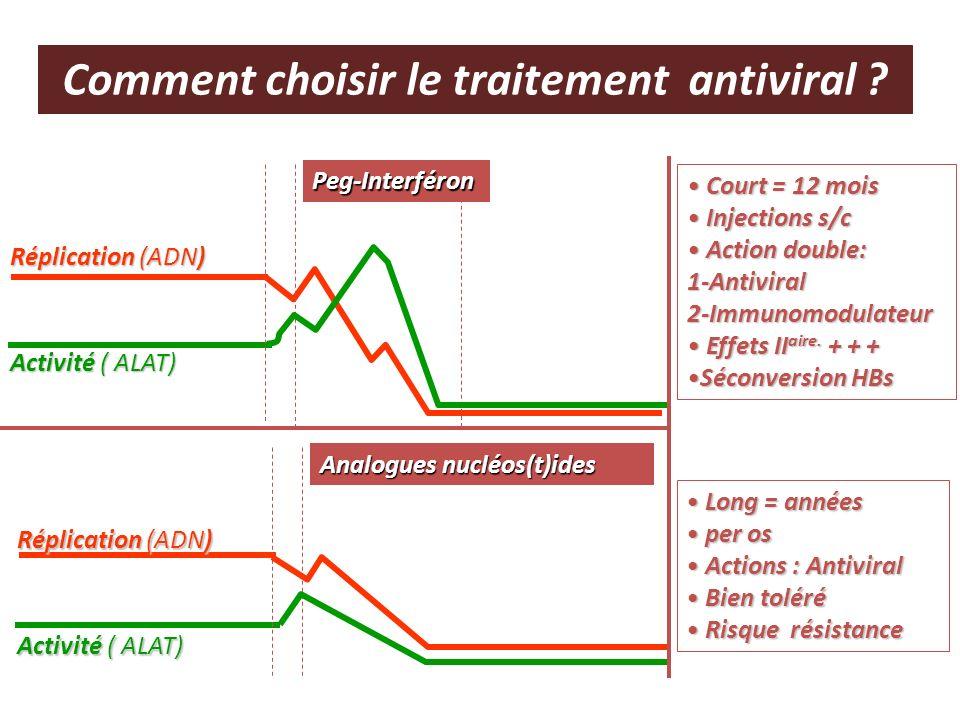 Réplication (ADN) Activité ( ALAT) Peg-Interféron Réplication (ADN) Activité ( ALAT) Analogues nucléos(t)ides Court = 12 mois Court = 12 mois Injectio