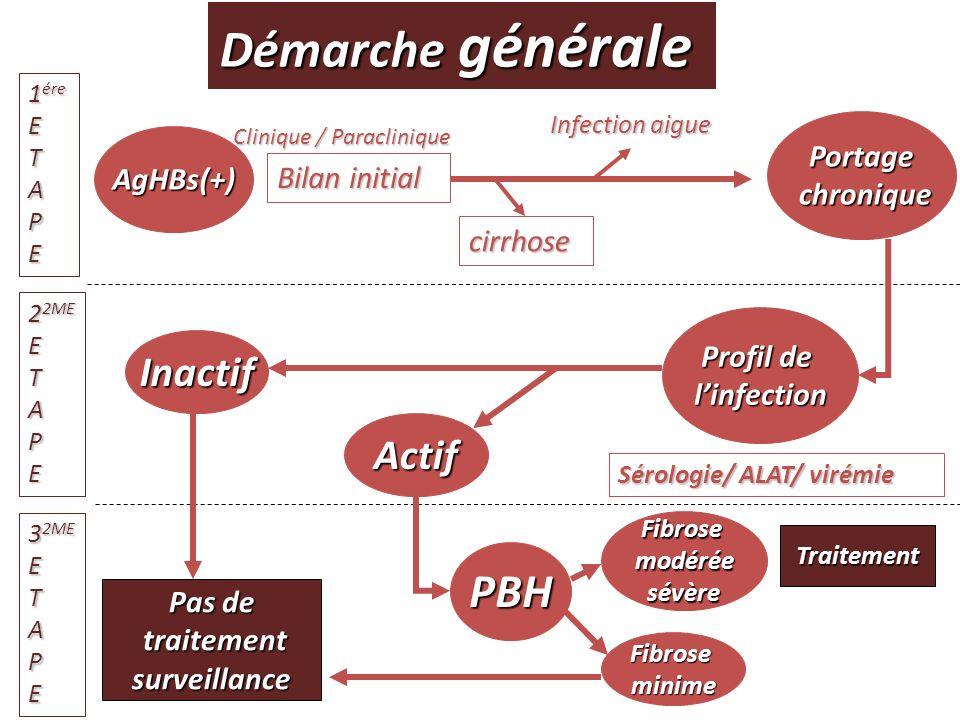 Démarche générale AgHBs(+) Bilan initial Clinique / Paraclinique 1 ére ETAPE cirrhose Infection aigue Portage chronique chronique 2 2ME ETAPE Profil d