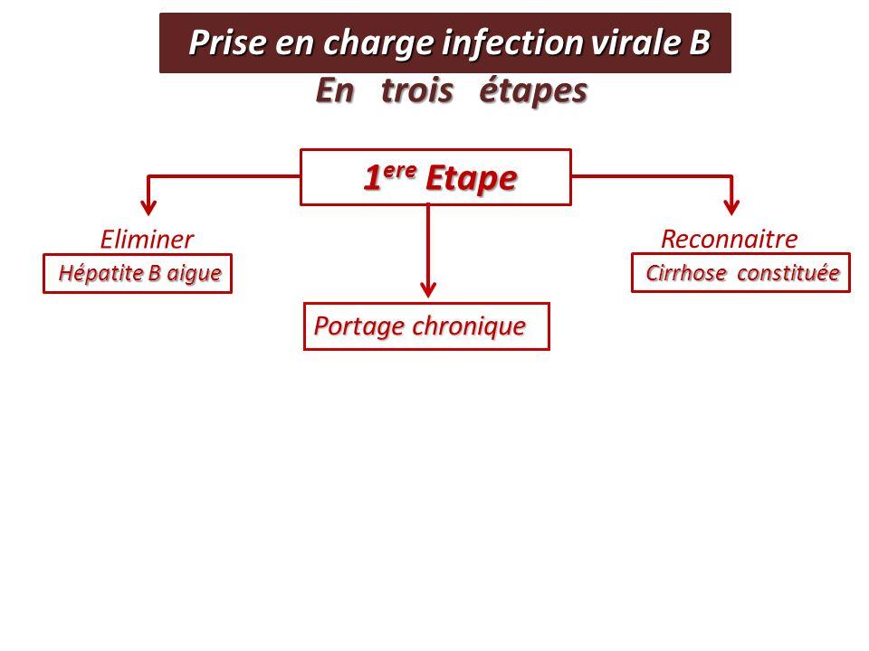 Profil Immunotolérant 1- Etat immunotolérance: Forte réplication virale sans réponse immune Forte réplication virale sans réponse immune (ALAT N, foie sain) Infection materno-fœtale.