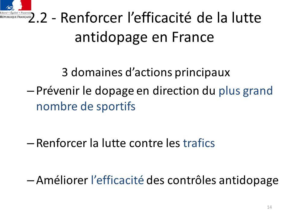 14 2.2 - Renforcer lefficacité de la lutte antidopage en France 3 domaines dactions principaux – Prévenir le dopage en direction du plus grand nombre