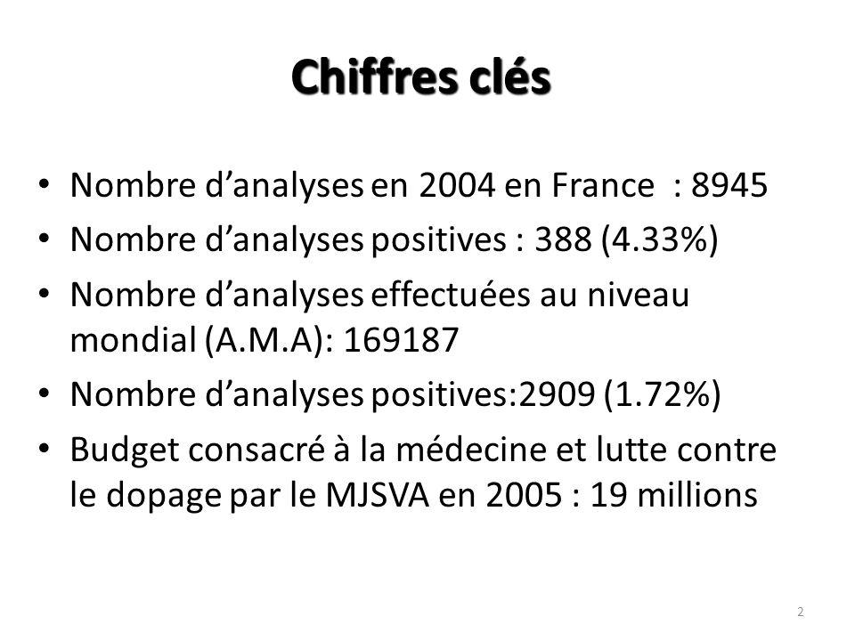 2 Chiffres clés Nombre danalyses en 2004 en France : 8945 Nombre danalyses positives : 388 (4.33%) Nombre danalyses effectuées au niveau mondial (A.M.