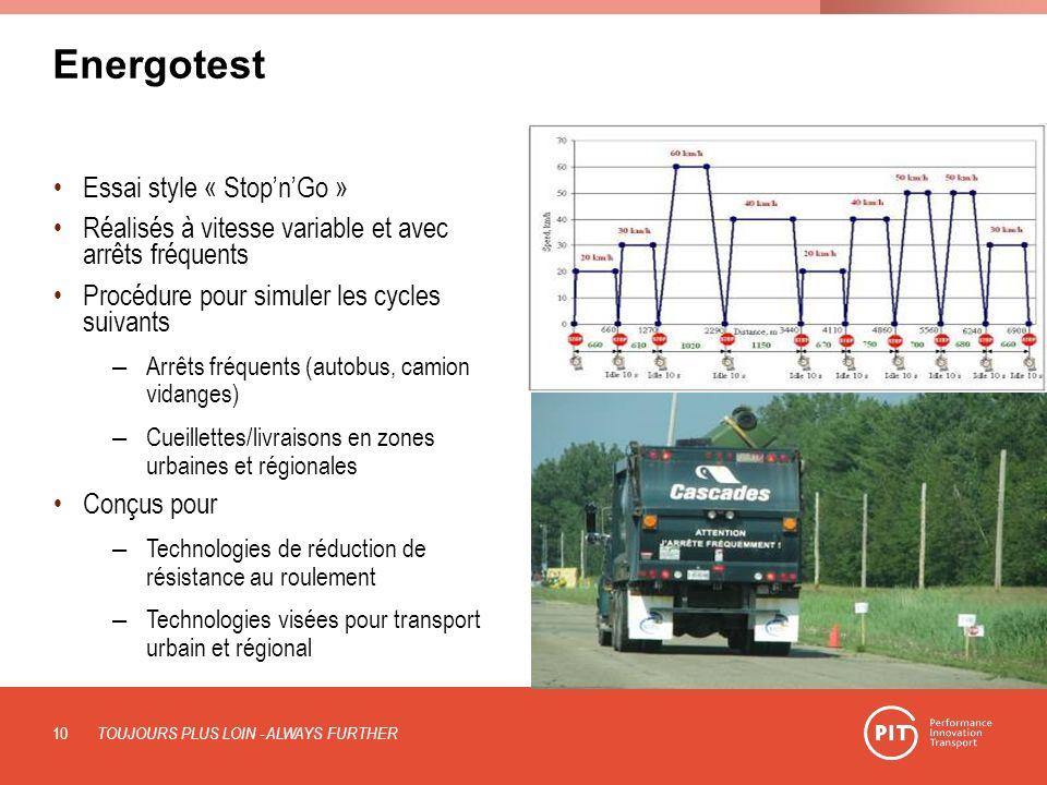 Energotest Essai style « StopnGo » Réalisés à vitesse variable et avec arrêts fréquents Procédure pour simuler les cycles suivants – Arrêts fréquents