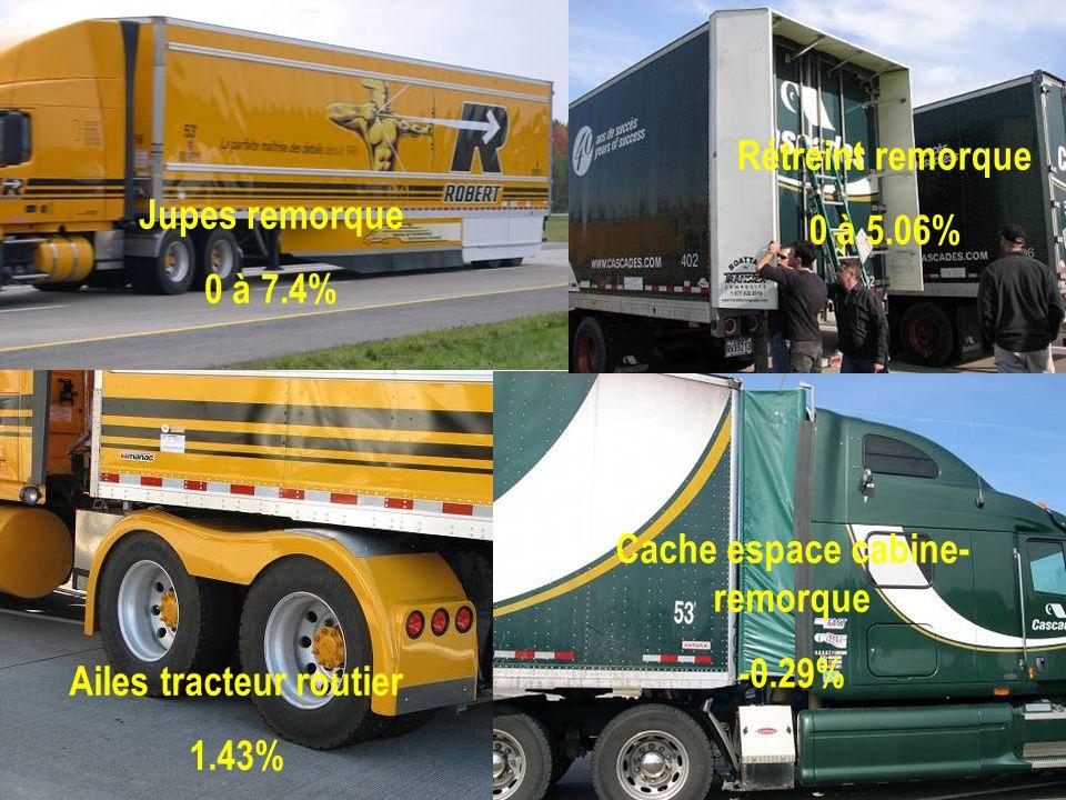 Jupes remorque 0 à 7.4% Rétreint remorque 0 à 5.06% Ailes tracteur routier 1.43% Cache espace cabine- remorque -0.29%