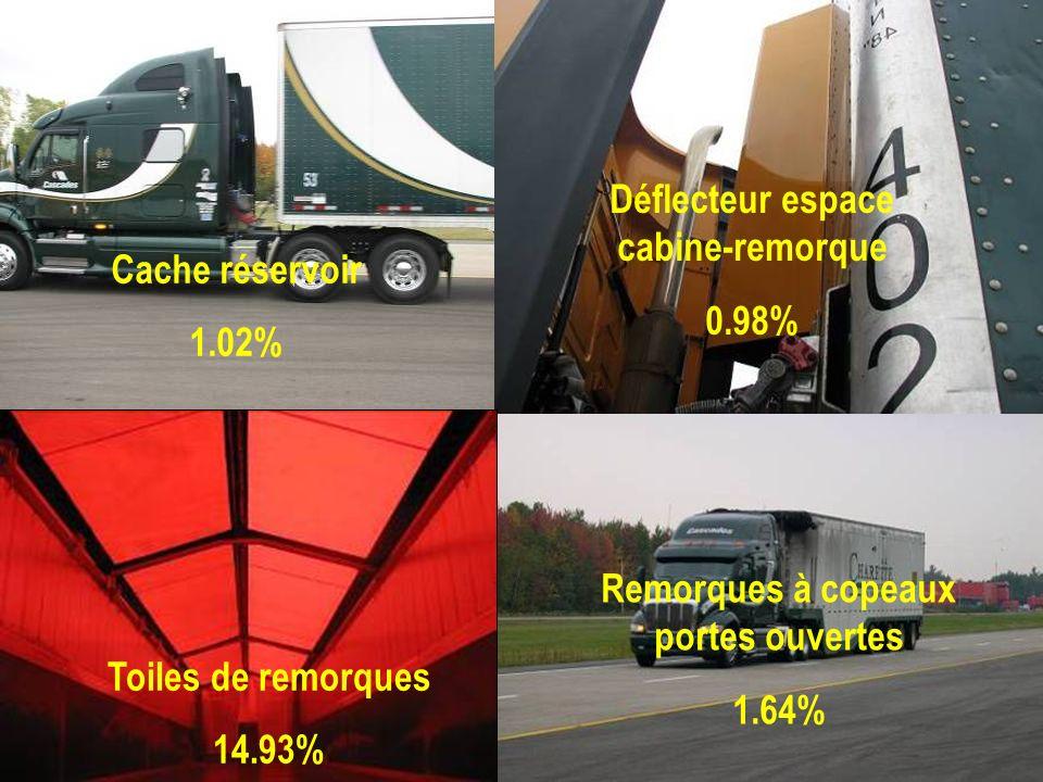 Cache réservoir 1.02% Remorques à copeaux portes ouvertes 1.64% Déflecteur espace cabine-remorque 0.98% Toiles de remorques 14.93%