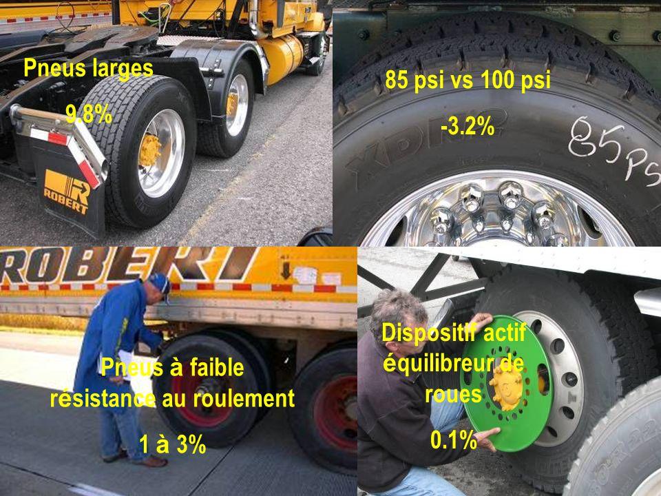 Pneus larges 9.8% Dispositif actif é quilibreur de roues 0.1% Pneus à faible r é sistance au roulement 1 à 3% 85 psi vs 100 psi -3.2%