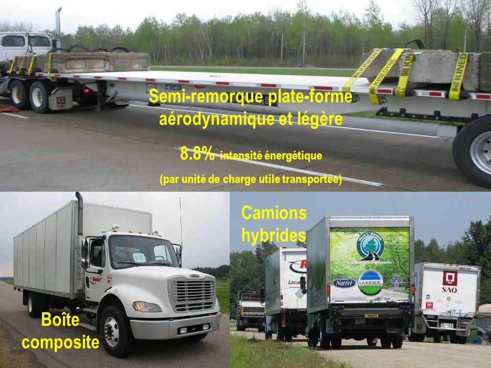Boîte composite Camions hybrides Semi-remorque plate-forme aérodynamique et légère 8.8% intensité énergétique (par unité de charge utile transportée)