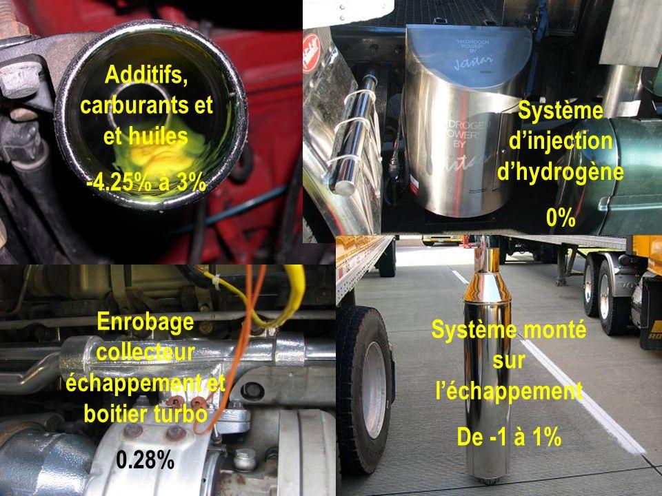 Additifs, carburants et et huiles -4.25% à 3% Système dinjection dhydrogène 0% Enrobage collecteur échappement et boitier turbo 0.28% Système monté su