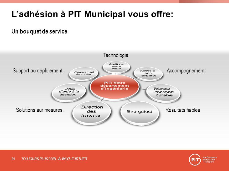 Ladhésion à PIT Municipal vous offre: Un bouquet de service Support au déploiement. Technologie Accompagnement TOUJOURS PLUS LOIN - ALWAYS FURTHER Sol