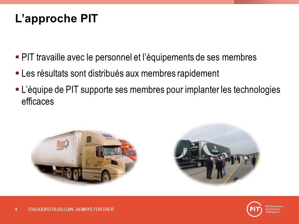 Lapproche PIT PIT travaille avec le personnel et léquipements de ses membres Les résultats sont distribués aux membres rapidement Léquipe de PIT suppo