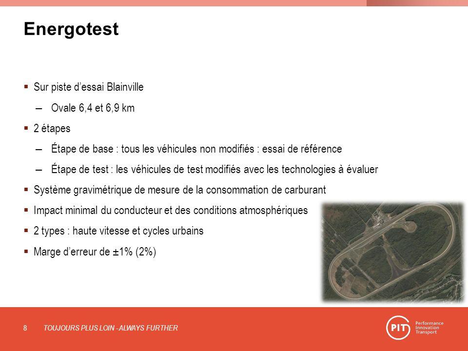 Energotest Sur piste dessai Blainville – Ovale 6,4 et 6,9 km 2 étapes – Étape de base : tous les véhicules non modifiés : essai de référence – Étape d