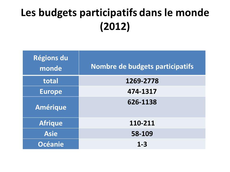 Les budgets participatifs dans le monde (2012) Régions du monde Nombre de budgets participatifs total 1269-2778 Europe 474-1317 Amérique 626-1138 Afri