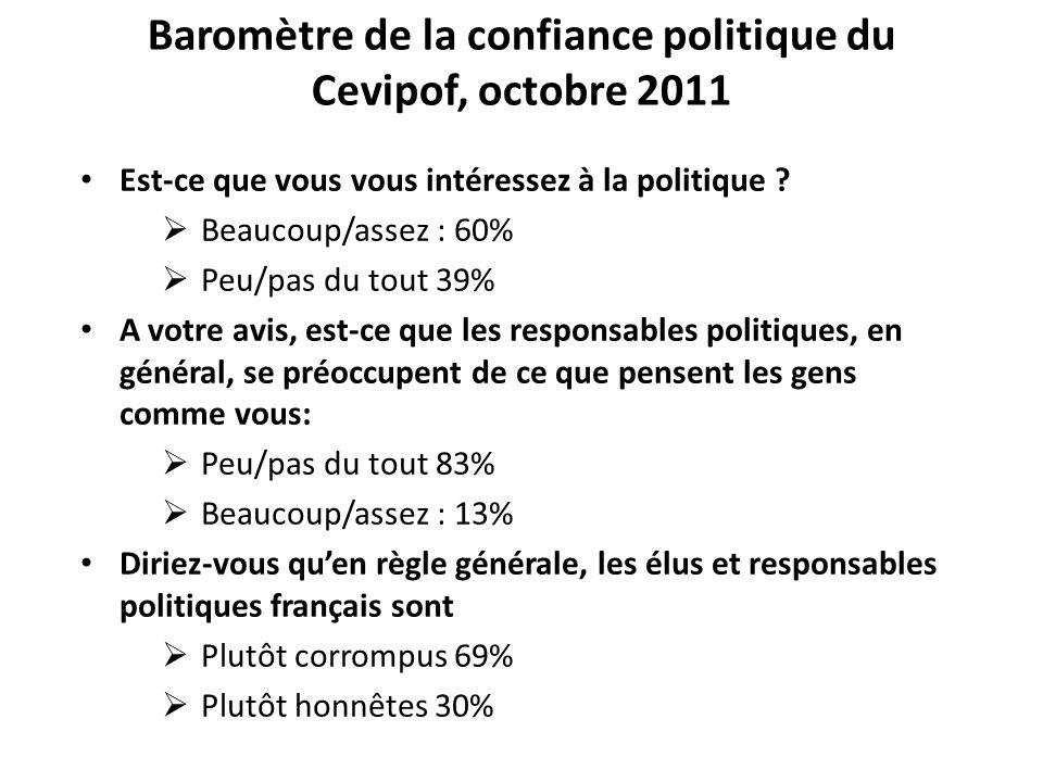 Baromètre de la confiance politique du Cevipof, octobre 2011 Est-ce que vous vous intéressez à la politique ? Beaucoup/assez : 60% Peu/pas du tout 39%