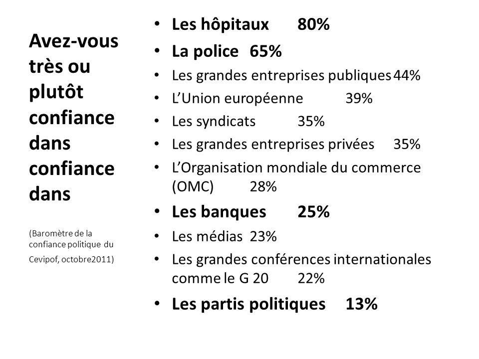 Les hôpitaux80% La police65% Les grandes entreprises publiques44% LUnion européenne39% Les syndicats35% Les grandes entreprises privées35% LOrganisati