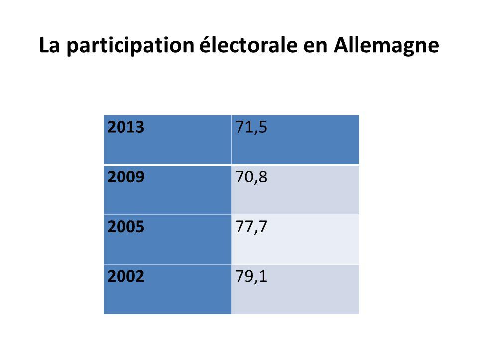La participation électorale en Allemagne 201371,5 200970,8 200577,7 200279,1