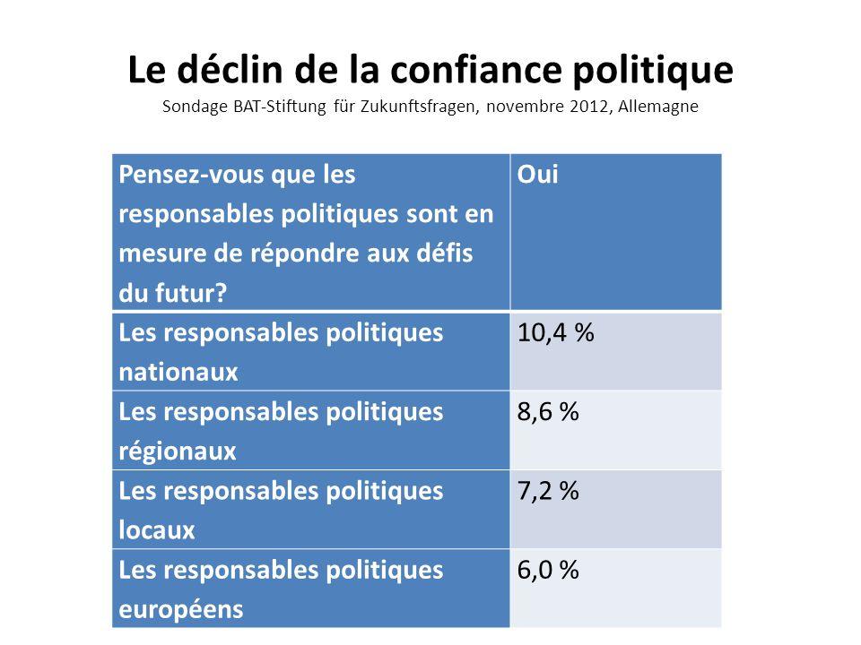 Le déclin de la confiance politique Sondage BAT-Stiftung für Zukunftsfragen, novembre 2012, Allemagne Pensez-vous que les responsables politiques sont