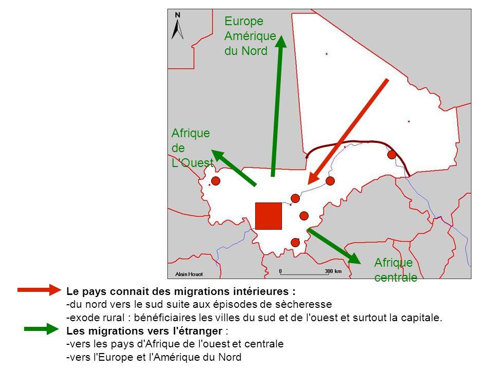 Afrique de L Ouest Afrique centrale Europe Amérique du Nord Le pays connait des migrations intérieures : -du nord vers le sud suite aux épisodes de sècheresse -exode rural : bénéficiaires les villes du sud et de l ouest et surtout la capitale.