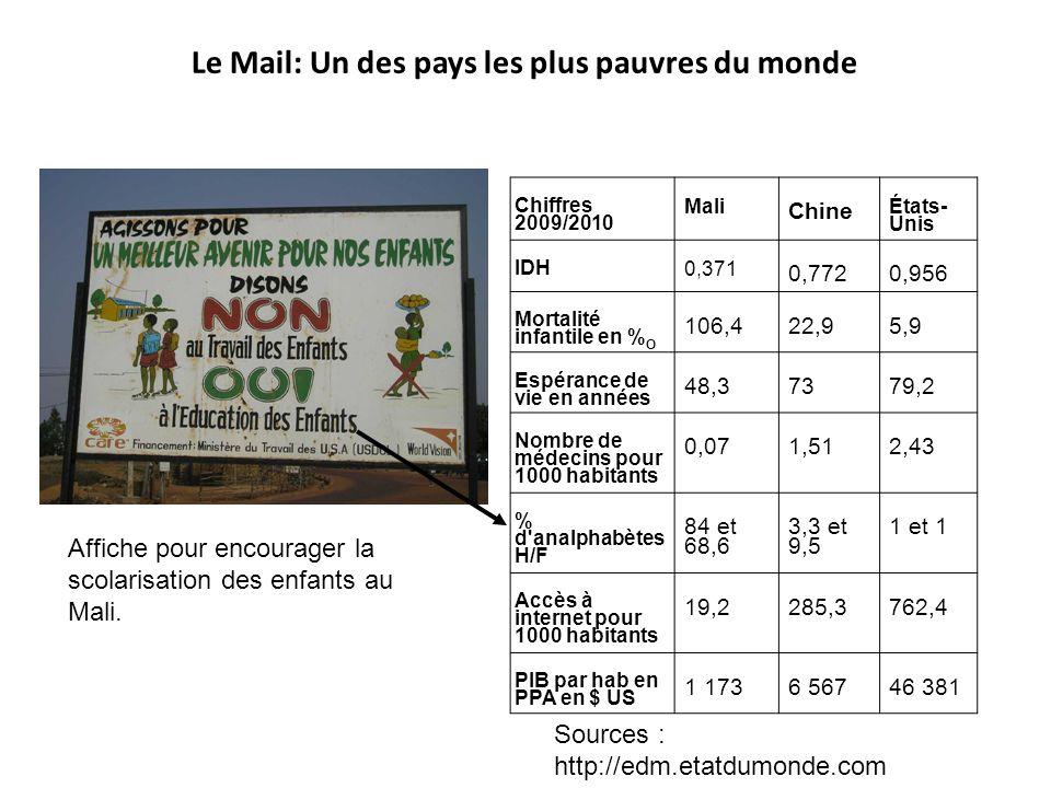 Chiffres 2009/2010 Mali Chine États- Unis IDH 0,371 0,7720,956 Mortalité infantile en % O 106,422,95,9 Espérance de vie en années 48,37379,2 Nombre de
