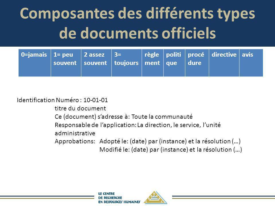 Composantes des différents types de documents officiels Identification Numéro : 10-01-01 titre du document Ce (document) sadresse à: Toute la communau