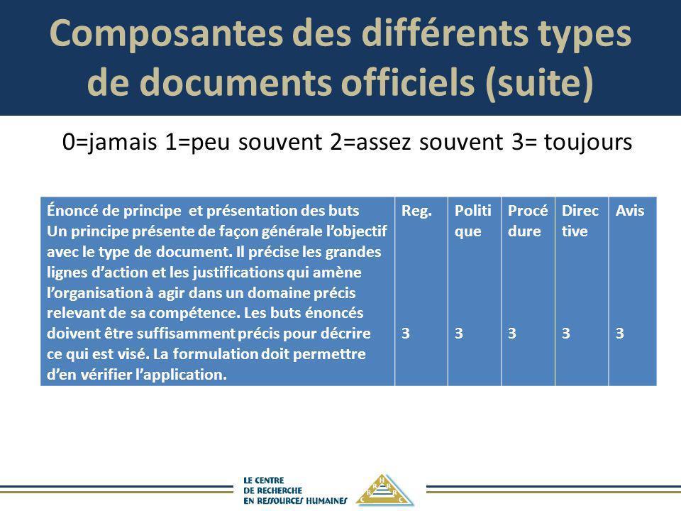 Composantes des différents types de documents officiels (suite) Énoncé de principe et présentation des buts Un principe présente de façon générale lob