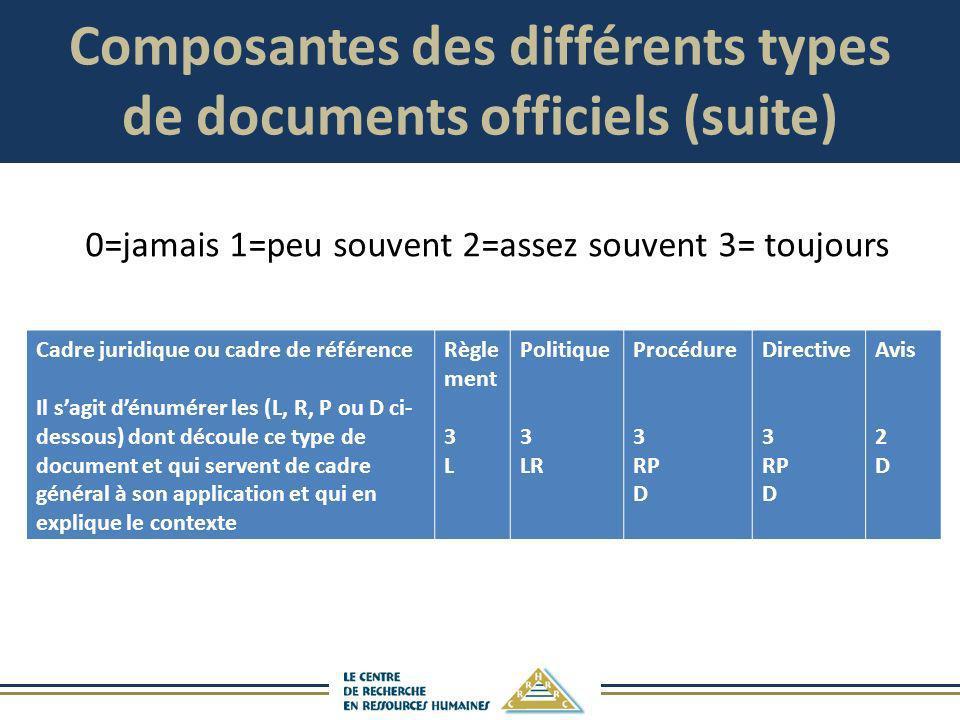 Composantes des différents types de documents officiels (suite) Cadre juridique ou cadre de référence Il sagit dénumérer les (L, R, P ou D ci- dessous