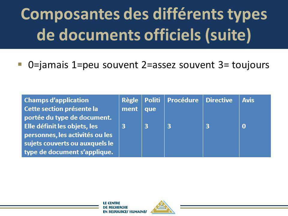 Composantes des différents types de documents officiels (suite) 0=jamais 1=peu souvent 2=assez souvent 3= toujours Champs dapplication Cette section p