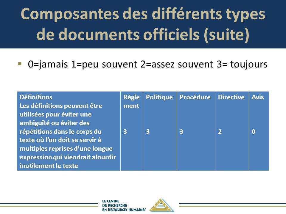 Composantes des différents types de documents officiels (suite) 0=jamais 1=peu souvent 2=assez souvent 3= toujours Définitions Les définitions peuvent
