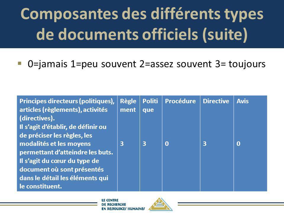 Composantes des différents types de documents officiels (suite) 0=jamais 1=peu souvent 2=assez souvent 3= toujours Principes directeurs (politiques),