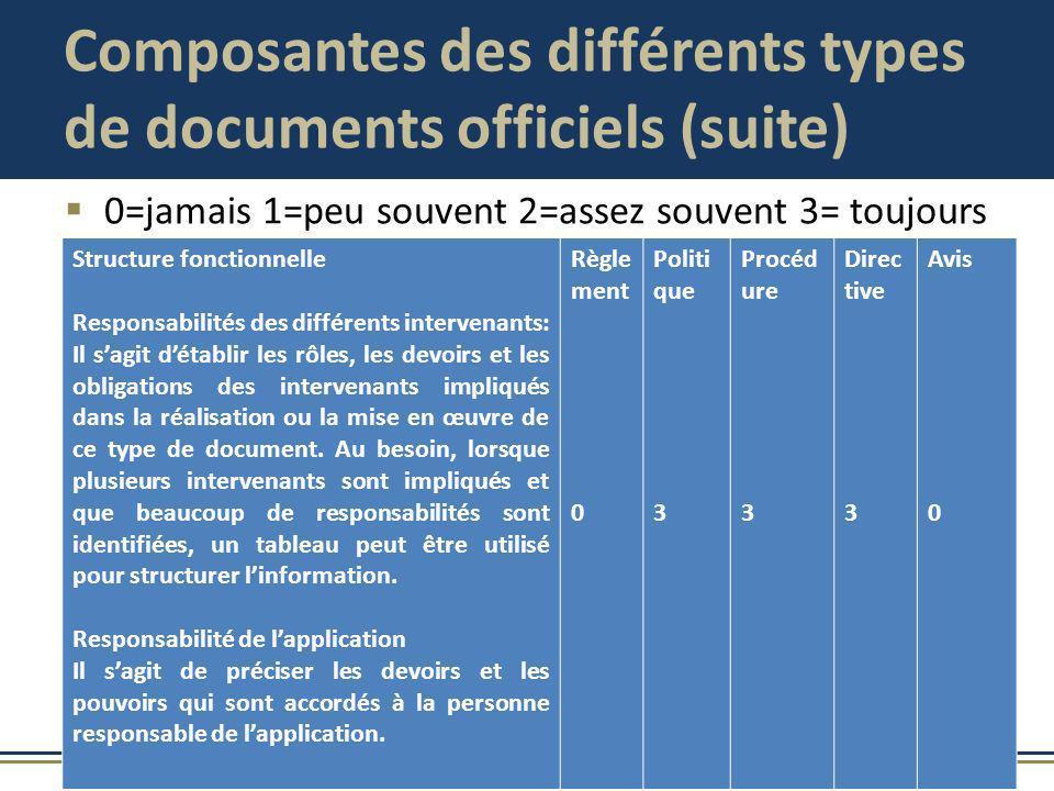 Composantes des différents types de documents officiels (suite) 0=jamais 1=peu souvent 2=assez souvent 3= toujours Structure fonctionnelle Responsabil