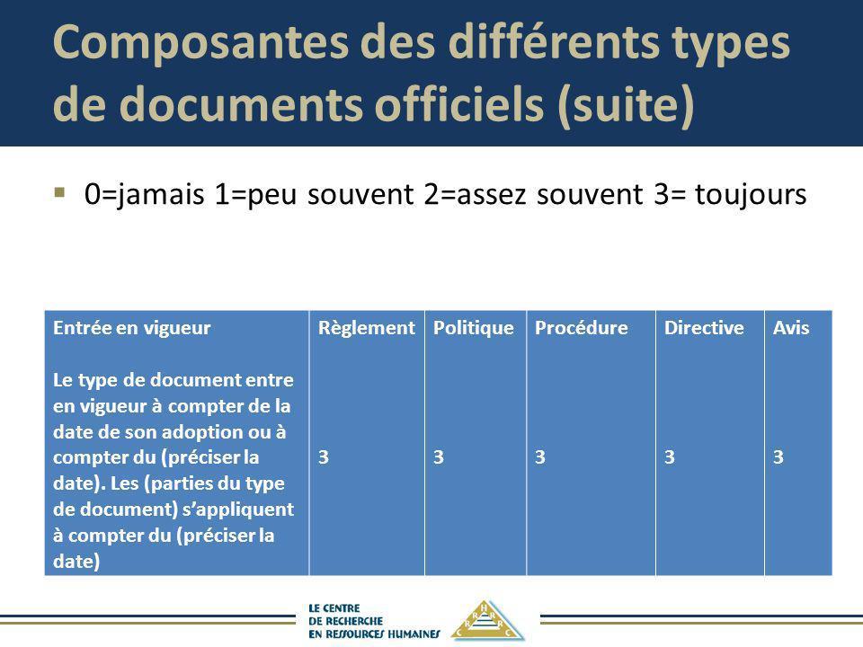 Composantes des différents types de documents officiels (suite) 0=jamais 1=peu souvent 2=assez souvent 3= toujours Entrée en vigueur Le type de docume