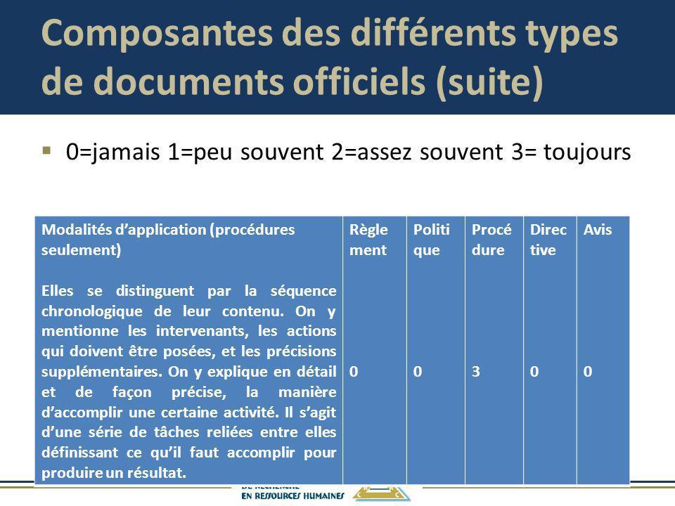Composantes des différents types de documents officiels (suite) 0=jamais 1=peu souvent 2=assez souvent 3= toujours Modalités dapplication (procédures
