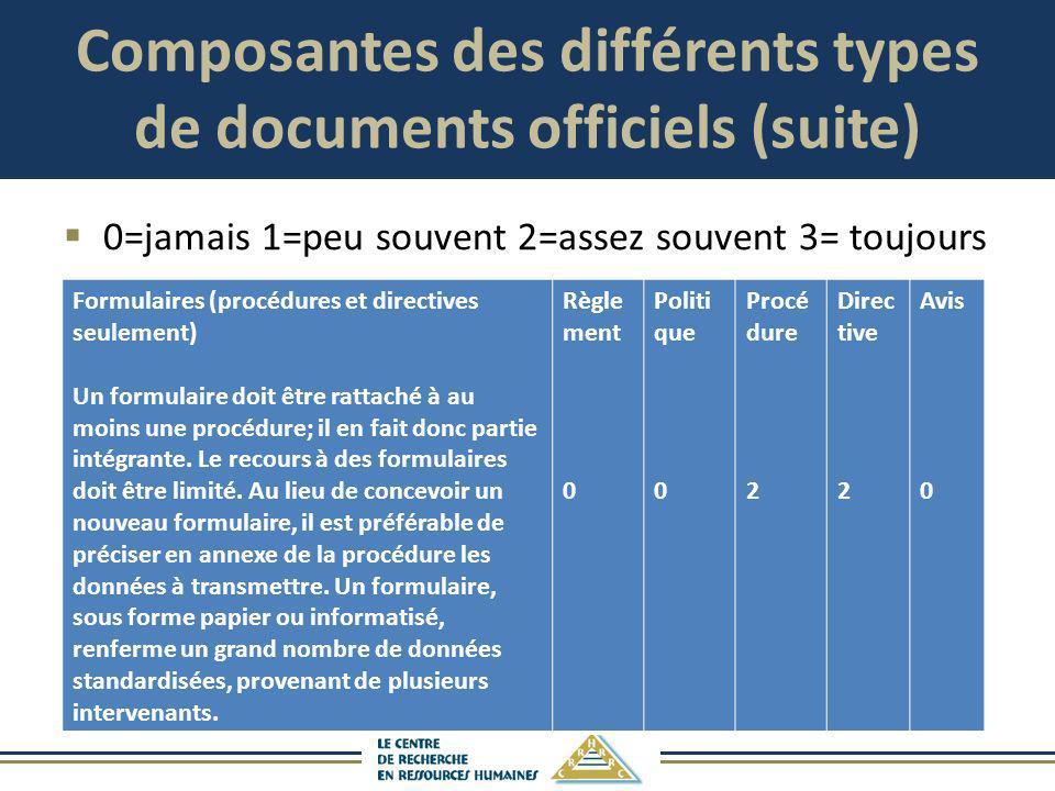 Composantes des différents types de documents officiels (suite) 0=jamais 1=peu souvent 2=assez souvent 3= toujours Formulaires (procédures et directiv