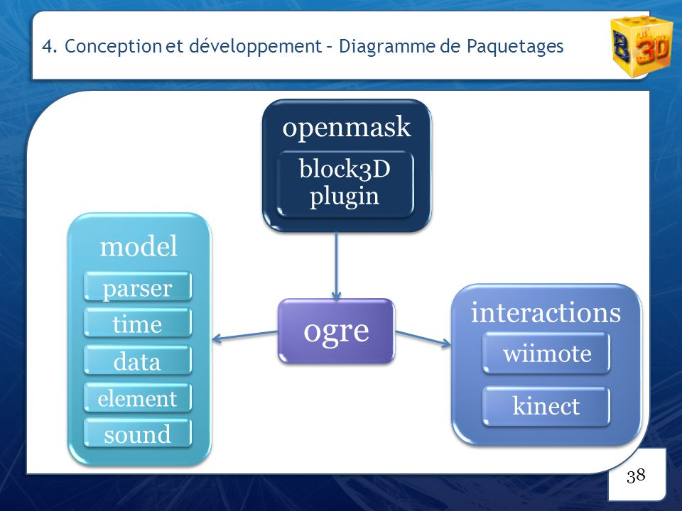 38 ogre interactions kinect wiimote model parser time data element sound openmask block3D plugin 4. Conception et développement – Diagramme de Paqueta