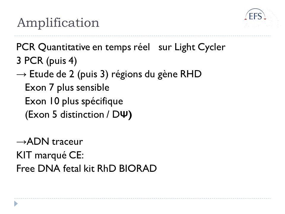 Amplification PCR Quantitative en temps réel sur Light Cycler 3 PCR (puis 4) Etude de 2 (puis 3) régions du gène RHD Exon 7 plus sensible Exon 10 plus spécifique (Exon 5 distinction / D Ψ ) ADN traceur KIT marqué CE: Free DNA fetal kit RhD BIORAD