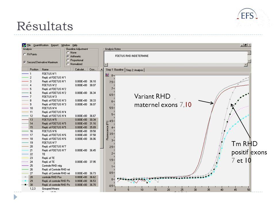 Résultats Variant RHD maternel exons 7,10 Tm RHD positif exons 7 et 10