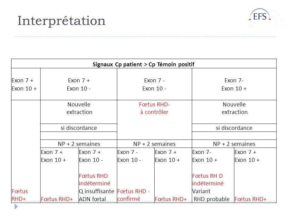 Interprétation Signaux Cp patient > Cp Témoin positif Exon 7 + Exon 7 - Exon 10 +Exon 10 - Exon 10 + Nouvelle extraction Fœtus RHD- à contrôler Nouvelle extraction si discordance NP + 2 semaines Exon 7 + Exon 7 -Exon 7 +Exon 7-Exon 7 + Exon 10 +Exon 10 - Exon 10 + Fœtus RHD+ Fœtus RHD indéterminé Q insuffisante ADN fœtal Fœtus RHD - confirméFœtus RHD+ Fœtus RH D indéterminé Variant RHD probableFœtus RHD+