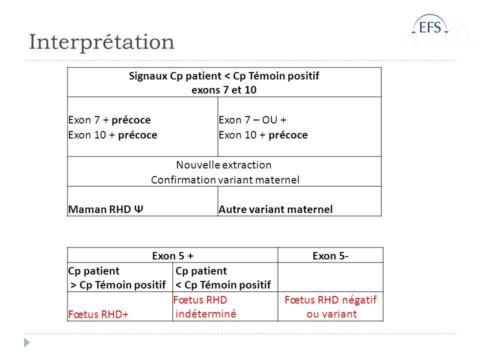 Interprétation Signaux Cp patient < Cp Témoin positif exons 7 et 10 Exon 7 + précoceExon 7 – OU + Exon 10 + précoce Nouvelle extraction Confirmation v