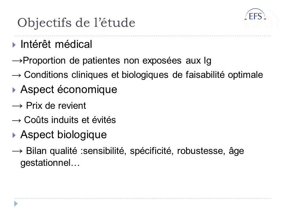Objectifs de létude Intérêt médical Proportion de patientes non exposées aux Ig Conditions cliniques et biologiques de faisabilité optimale Aspect éco